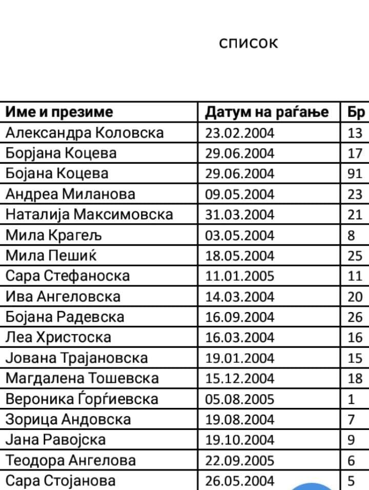 Ана Мирчевска бр.12